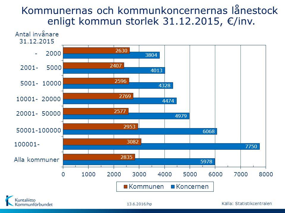 - 2000 Alla kommuner 50001-100000 10001- 20000 2001- 5000 20001- 50000 100001- 5001- 10000 13.6.2016/hp Kommunernas och kommunkoncernernas lånestock e