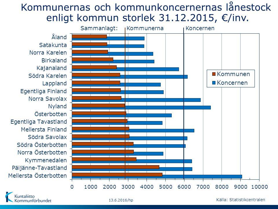 KoncernenKommunernaSammanlagt: 13.6.2016/hp Kommunernas och kommunkoncernernas lånestock enligt kommun storlek 31.12.2015, €/inv. Källa: Statistikcent