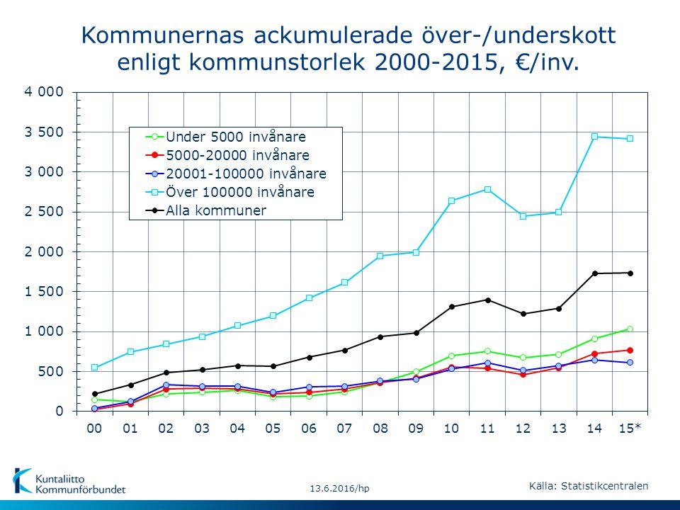 13.6.2016/hp Kommunernas ackumulerade över-/underskott enligt kommunstorlek 2000-2015, €/inv. Källa: Statistikcentralen