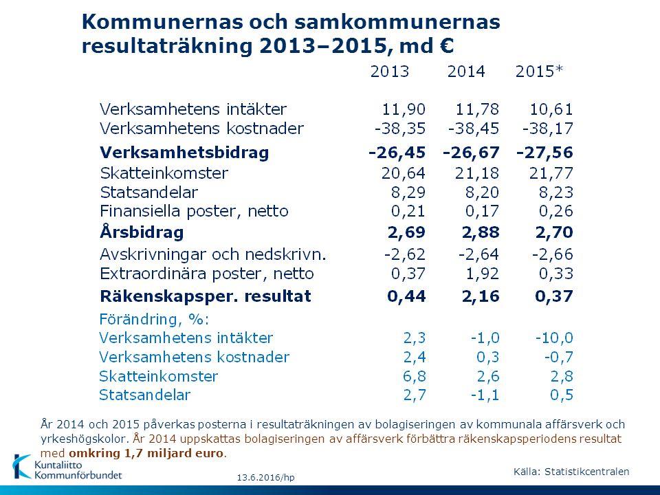 Kommunernas och samkommunernas resultaträkning 2013–2015, md € 13.6.2016/hp År 2014 och 2015 påverkas posterna i resultaträkningen av bolagiseringen av kommunala affärsverk och yrkeshögskolor.