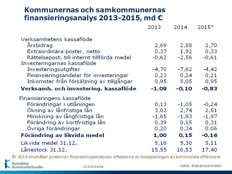 13.6.2016/hp Kommunernas och samkommunernas finansieringsanalys 2013-2015, md € År 2014 innehåller posterna i finansieringsanalysen effekterna av bolagiseringen av kommunala affärsverk Källa: Statistikcentralen