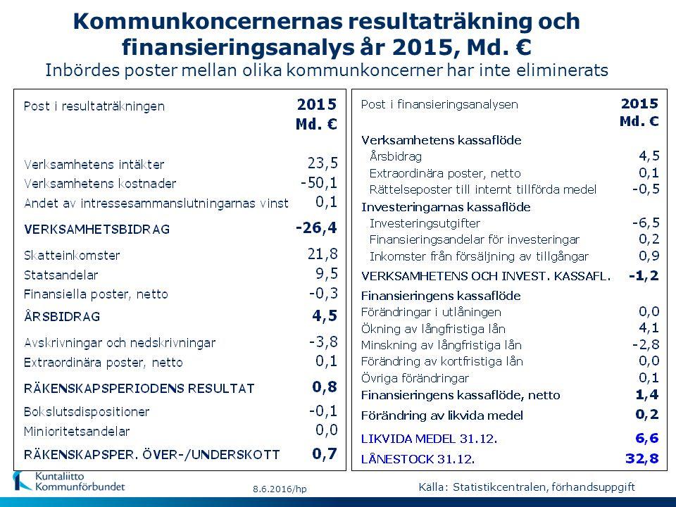 Kommunkoncernernas resultaträkning och finansieringsanalys år 2015, Md. € Inbördes poster mellan olika kommunkoncerner har inte eliminerats 8.6.2016/h