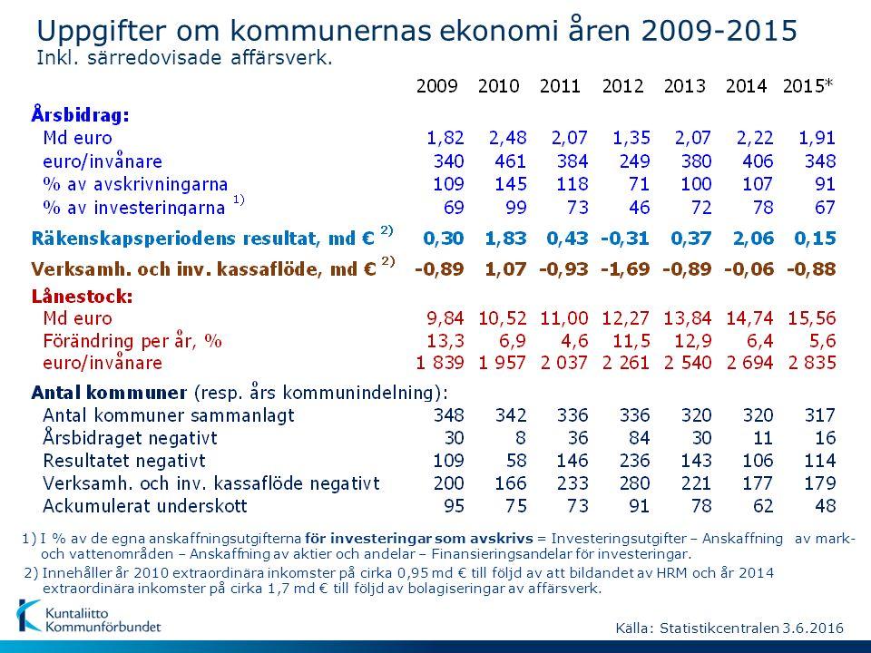 Faktorer att beakta i tolkningen av bokslut 2015 Förändringen i verksamhetsutgifterna ca + 1 % (nu -1 %) Förändringen i verksamhetsinkomsterna ca -1 % (nu -10 %) Årsbidraget ca 300 miljoner euro bättre Räkenskapsperiodens resultat ca 150 miljoner euro bättre Lånestocken uppskattningsvis 200-300 miljoner euro högre Investeringsnivån ca 100-200 miljoner euro högre Bolagiseringen av de kommunala affärsverken och yrkeshögskolorna år 2014 inverkade betydligt på de kommunalekonomiska siffrorna år 2015.