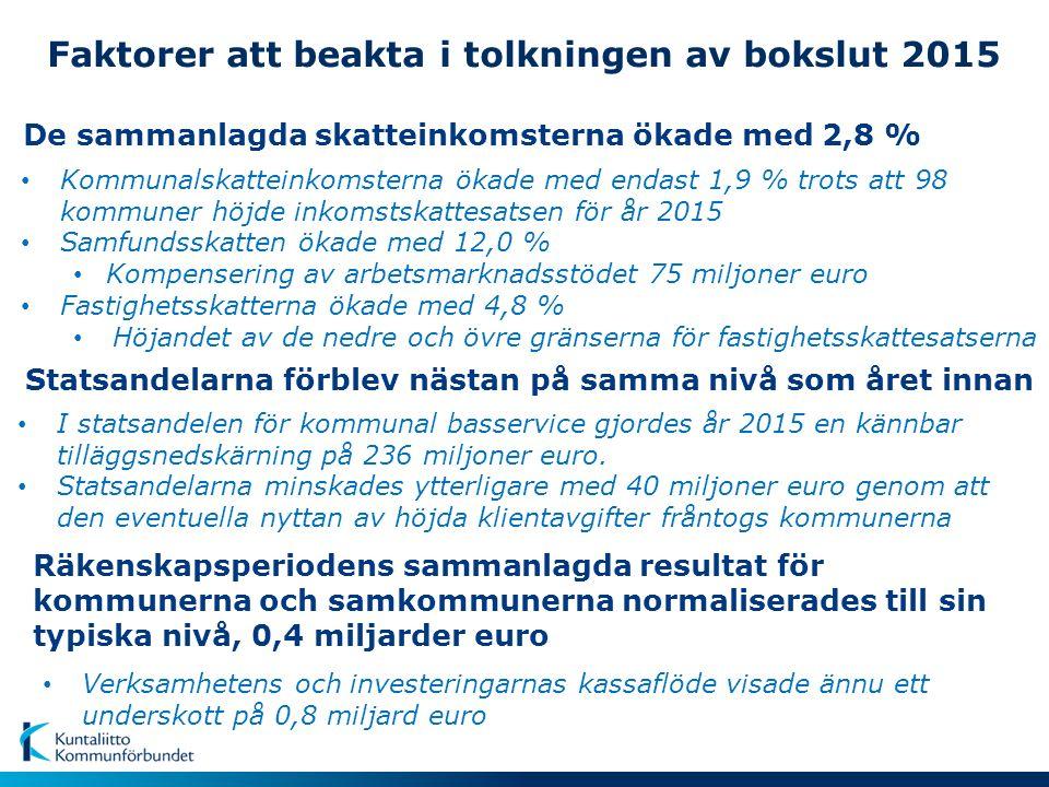 8.6.2016/hp © Kuntarajat: MML Kommunernas lånestock 31.12.2015, €/inv.