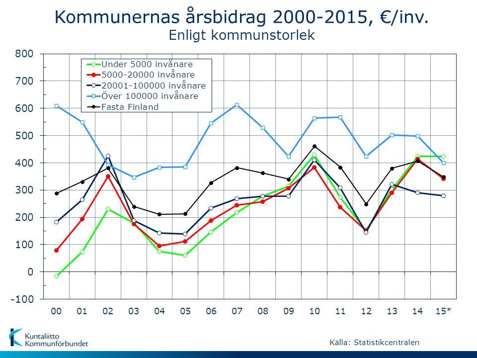 Kommunernas årsbidrag 2000-2015, €/inv. Enligt kommunstorlek Källa: Statistikcentralen