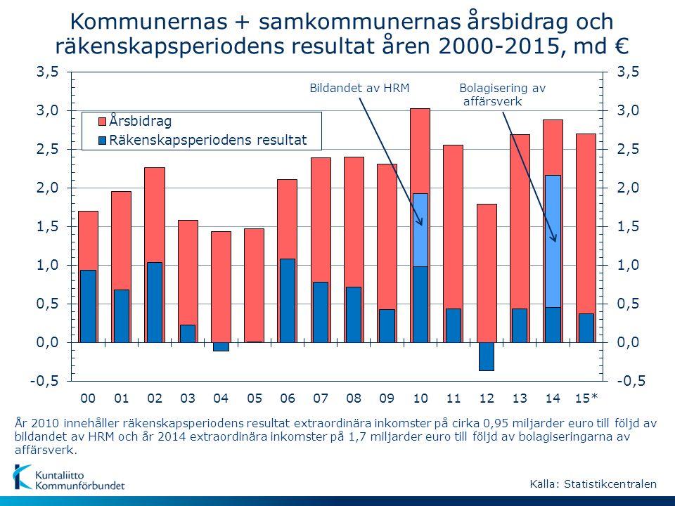 Kommunernas + samkommunernas årsbidrag och räkenskapsperiodens resultat åren 2000-2015, md € År 2010 innehåller räkenskapsperiodens resultat extraordinära inkomster på cirka 0,95 miljarder euro till följd av bildandet av HRM och år 2014 extraordinära inkomster på 1,7 miljarder euro till följd av bolagiseringarna av affärsverk.