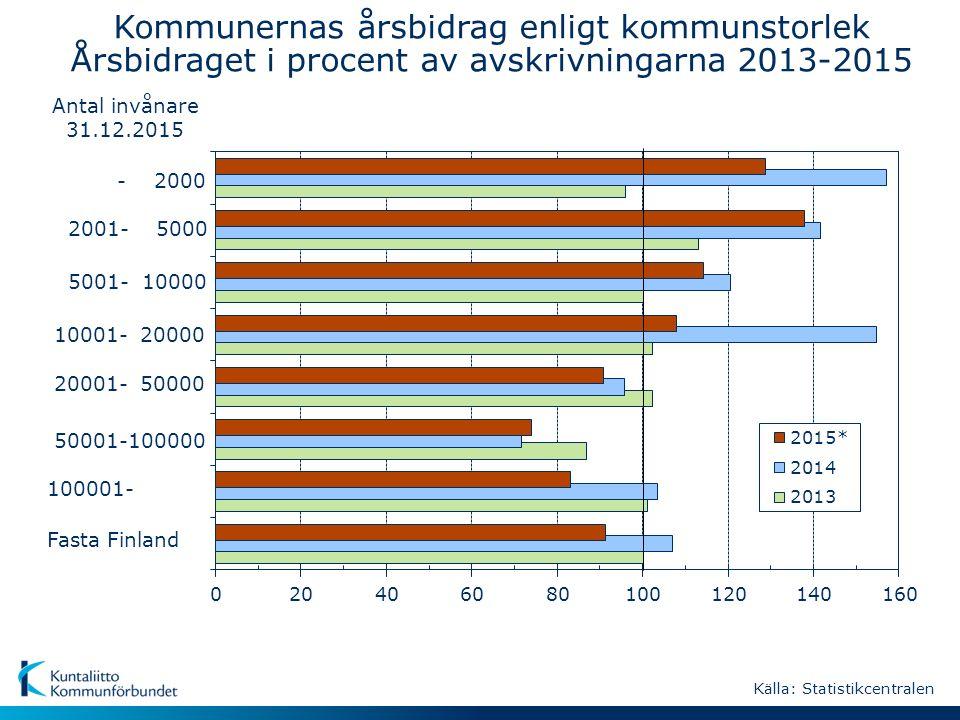 - 2000 Fasta Finland 50001-100000 10001- 20000 2001- 5000 20001- 50000 100001- 5001- 10000 Antal invånare 31.12.2015 Kommunernas årsbidrag enligt kommunstorlek Årsbidraget i procent av avskrivningarna 2013-2015 Källa: Statistikcentralen