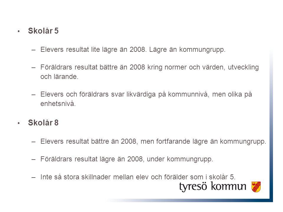 Skolår 5 –Elevers resultat lite lägre än 2008. Lägre än kommungrupp. –Föräldrars resultat bättre än 2008 kring normer och värden, utveckling och läran