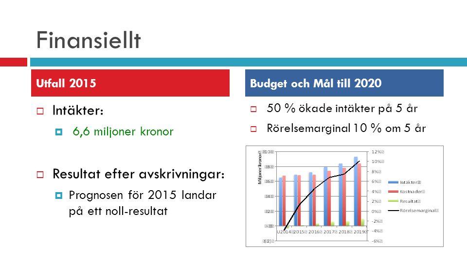Finansiellt  Intäkter:  6,6 miljoner kronor  Resultat efter avskrivningar:  Prognosen för 2015 landar på ett noll-resultat  50 % ökade intäkter på 5 år  Rörelsemarginal 10 % om 5 år Utfall 2015Budget och Mål till 2020