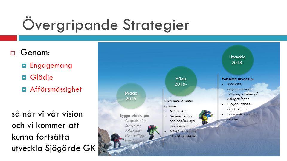 Övergripande Strategier Bygga 2015 Bygga 2015 Växa 2016- Växa 2016- Utveckla 2018- Utveckla 2018- Bygga vidare på: -Organisation -Strukturer -Arbetssätt -Nya anläggn- ingsdelar Öka medlemmar genom: -NPS-fokus -Segmentering och behålla nya medlemmar -Intäktshantering -50/50 jämlikhet Fortsätta utveckla: -Medlems- engagemanget -Tillgängligheten på anläggningen -Organisations- effektiviteten -Personalkompetens -Glädjen  Genom:  Engagemang  Glädje  Affärsmässighet så når vi vår vision och vi kommer att kunna fortsätta utveckla Sjögärde GK
