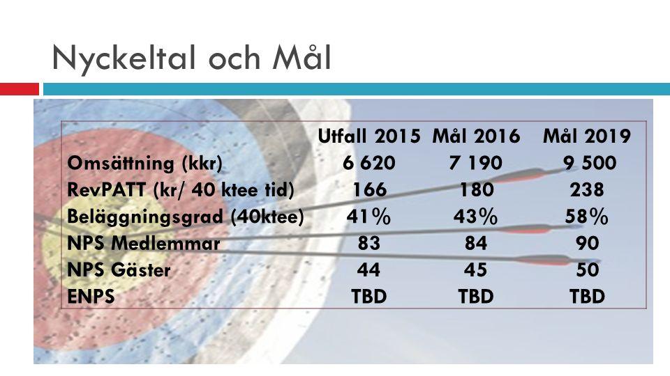 Nyckeltal och Mål Utfall 2015 Mål 2016 Mål 2019 Omsättning (kkr)6 6207 190 9 500 RevPATT (kr/ 40 ktee tid)166180238 Beläggningsgrad (40ktee)41%43%58%