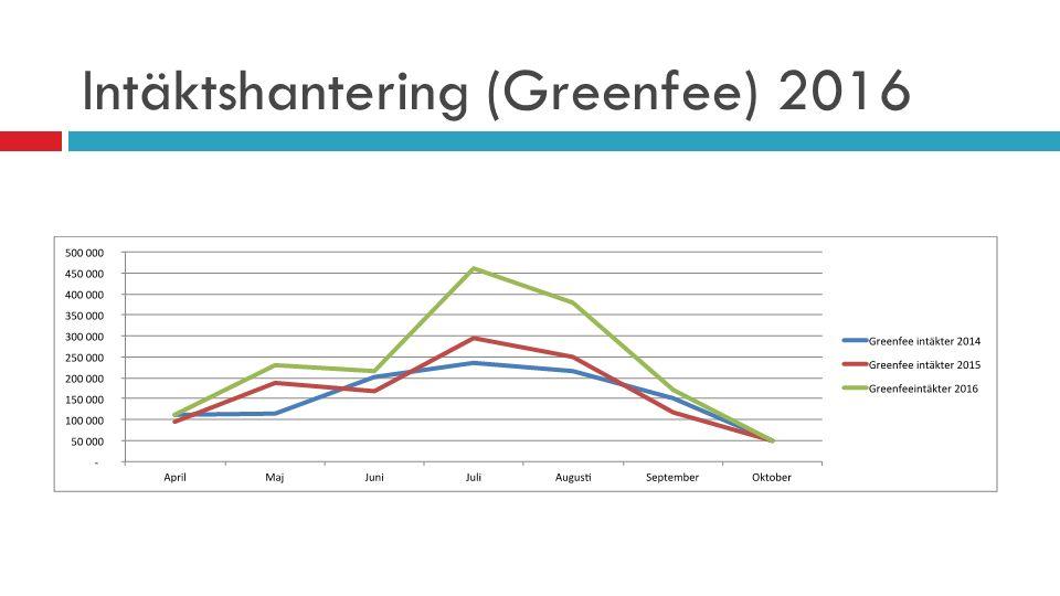 Intäktshantering (Greenfee) 2016