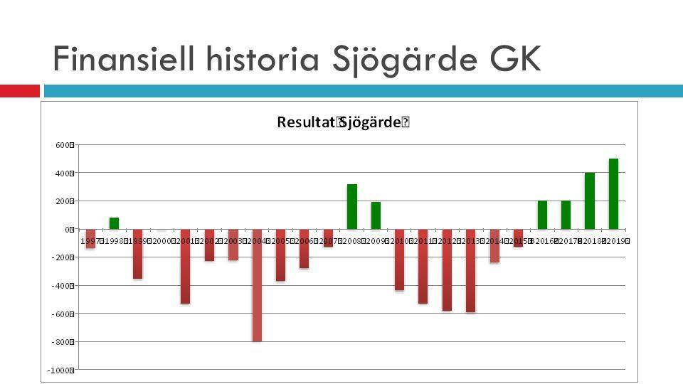 Finansiell historia Sjögärde GK
