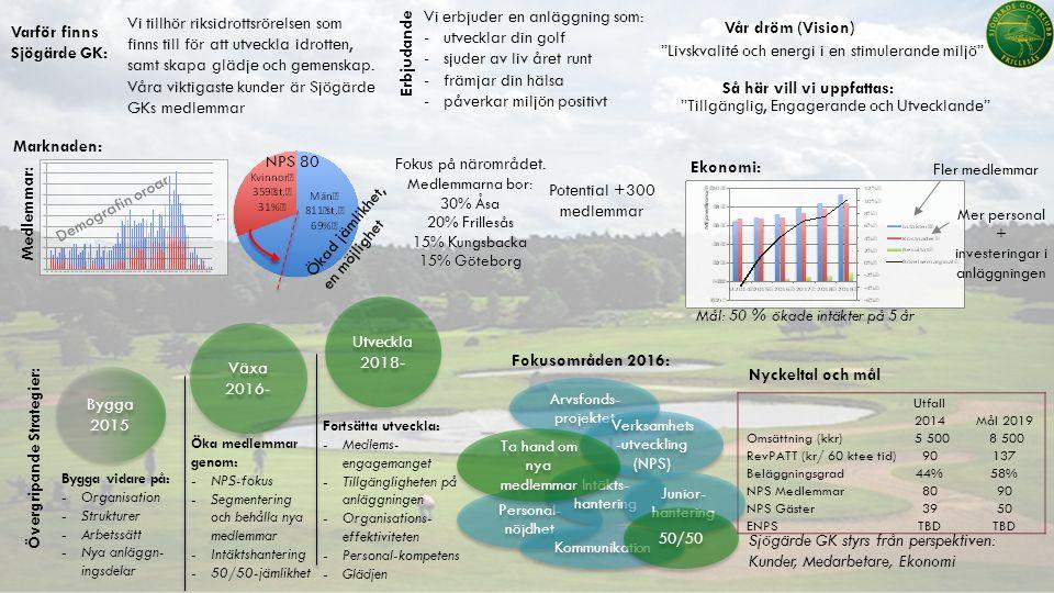 Varför finns Sjögärde GK: Vår dröm (Vision) Erbjudande Marknaden: Bygga 2015 Bygga 2015 Växa 2016- Växa 2016- Utveckla 2018- Utveckla 2018- Bygga vidare på: -Organisation -Strukturer -Arbetssätt -Nya anläggn- ingsdelar Öka medlemmar genom: -NPS-fokus -Segmentering och behålla nya medlemmar -Intäktshantering -50/50-jämlikhet Så här vill vi uppfattas: Fortsätta utveckla: -Medlems- engagemanget -Tillgängligheten på anläggningen -Organisations- effektiviteten -Personal-kompetens -Glädjen Vi erbjuder en anläggning som: -utvecklar din golf -sjuder av liv året runt -främjar din hälsa -påverkar miljön positivt Livskvalité och energi i en stimulerande miljö Tillgänglig, Engagerande och Utvecklande Nyckeltal och mål Utfall 2014Mål 2019 Omsättning (kkr) 5 500 8 500 RevPATT (kr/ 60 ktee tid)90137 Beläggningsgrad44%58% NPS Medlemmar8090 NPS Gäster3950 ENPSTBD Vi tillhör riksidrottsrörelsen som finns till för att utveckla idrotten, samt skapa glädje och gemenskap.