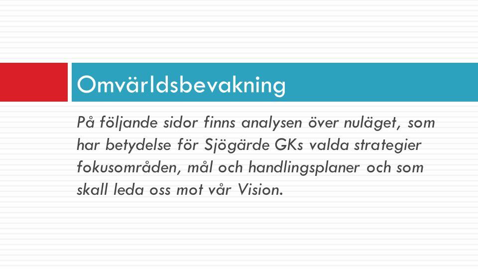 Marknaden  Det finns 8 000 golfare i Kungsbacka och 2 500 i Varberg  Närmaste golfbana i söder 40 km och i norr 20 km  Antalet invånare i närområdet är nästan 18 000 personer (vilket ger en potential på cirka 1 450 medlemmar) Medlemmar totalt 1 150 st.