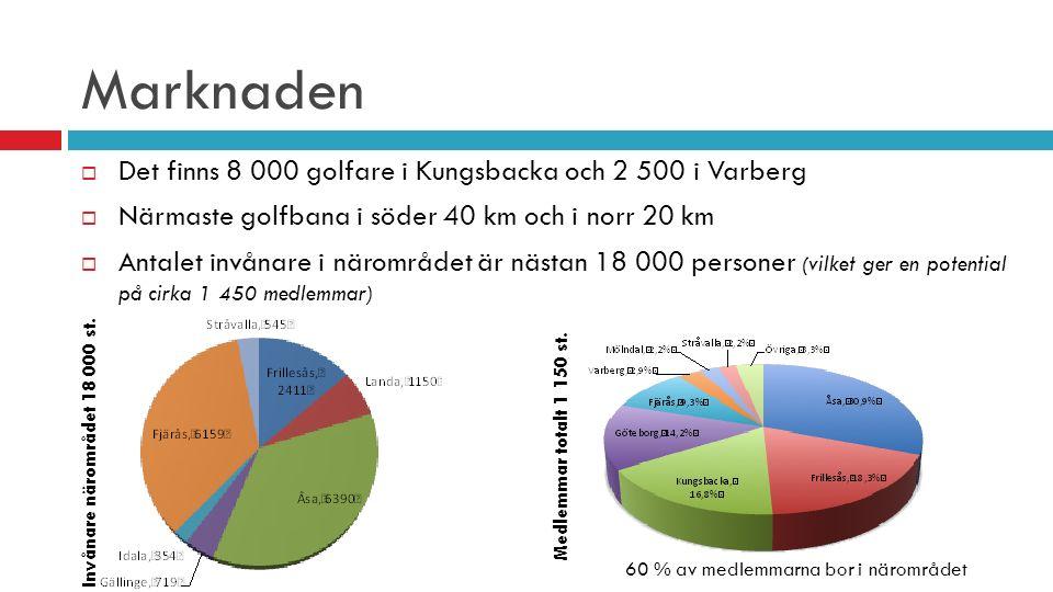 Marknaden  Det finns 8 000 golfare i Kungsbacka och 2 500 i Varberg  Närmaste golfbana i söder 40 km och i norr 20 km  Antalet invånare i närområde