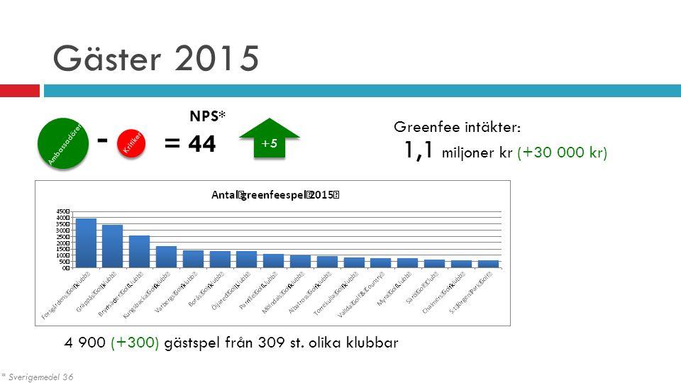 Gäster 2015 4 900 (+300) gästspel från 309 st. olika klubbar - = 44 NPS* Ambassadörer Kritiker * Sverigemedel 36 Greenfee intäkter: 1,1 miljoner kr (+