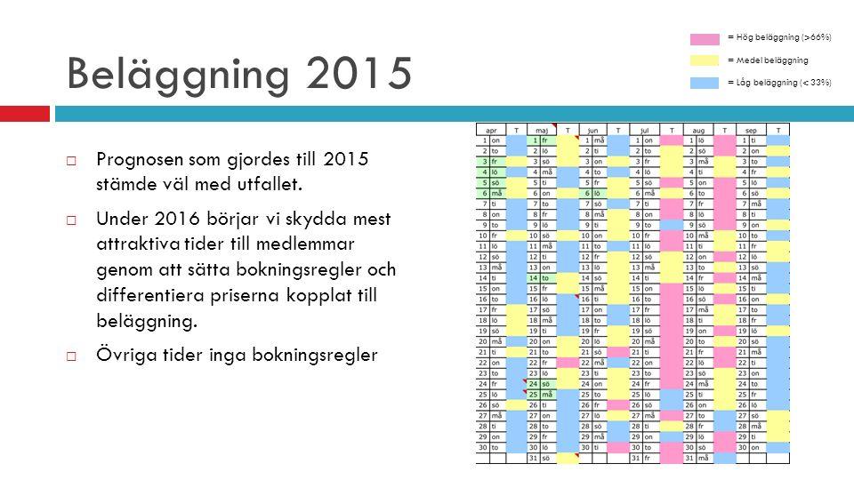 Prognos beläggning 2016 = Hög beläggning (>66%) = Medel beläggning = Låg beläggning (< 33%) Prognos 2016  Mest attraktiva tider begränsas under 4 veckor till del av dagen mellan18e juli till 14e augusti 2016