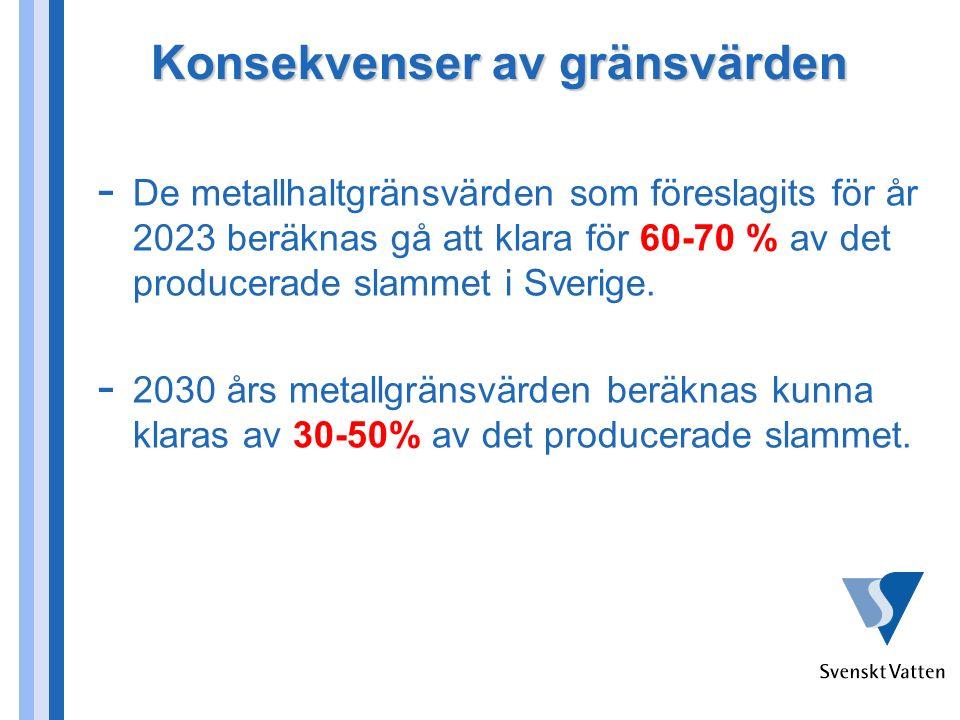 Konsekvenser av gränsvärden - De metallhaltgränsvärden som föreslagits för år 2023 beräknas gå att klara för 60-70 % av det producerade slammet i Sverige.