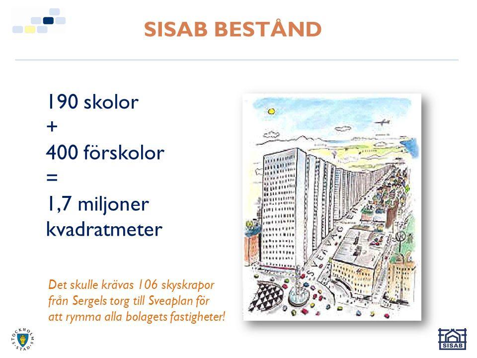 SISAB BESTÅND 190 skolor + 400 förskolor = 1,7 miljoner kvadratmeter Det skulle krävas 106 skyskrapor från Sergels torg till Sveaplan för att rymma alla bolagets fastigheter!