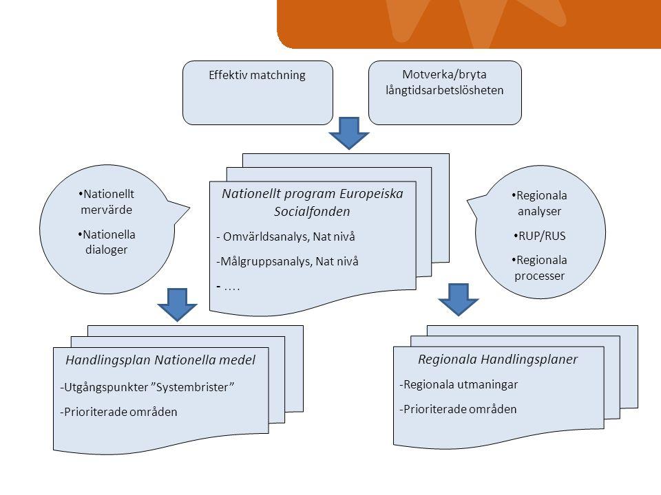 Effektiv matchning Motverka/bryta långtidsarbetslösheten Regionala analyser RUP/RUS Regionala processer Nationellt mervärde Nationella dialoger Regionala Handlingsplaner -Regionala utmaningar -Prioriterade områden Handlingsplan Nationella medel - Utgångspunkter Systembrister -Prioriterade områden Nationellt program Europeiska Socialfonden - Omvärldsanalys, Nat nivå -Målgruppsanalys, Nat nivå - ….