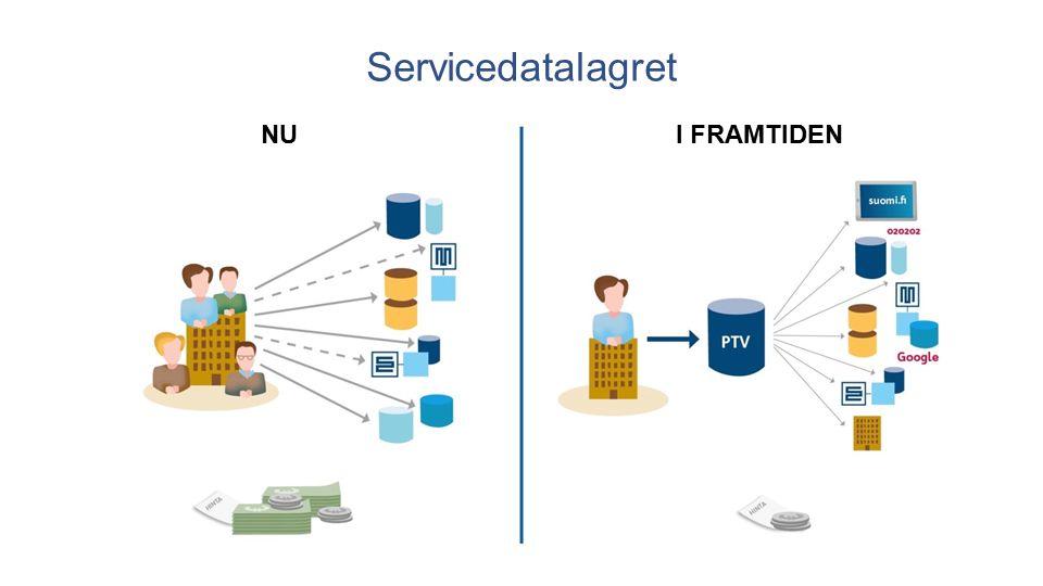 11 NUI FRAMTIDEN Servicedatalagret