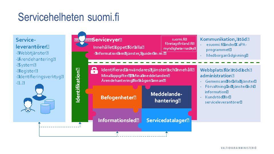 Servicehelheten suomi.fi