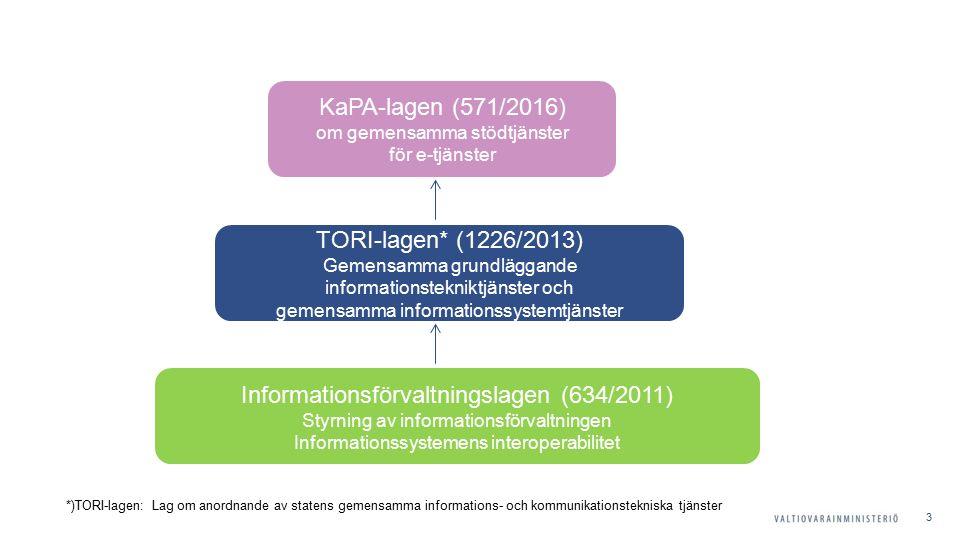 3 Informationsförvaltningslagen (634/2011) Styrning av informationsförvaltningen Informationssystemens interoperabilitet TORI-lagen* (1226/2013) Gemensamma grundläggande informationstekniktjänster och gemensamma informationssystemtjänster KaPA-lagen (571/2016) om gemensamma stödtjänster för e-tjänster *)TORI-lagen: Lag om anordnande av statens gemensamma informations- och kommunikationstekniska tjänster