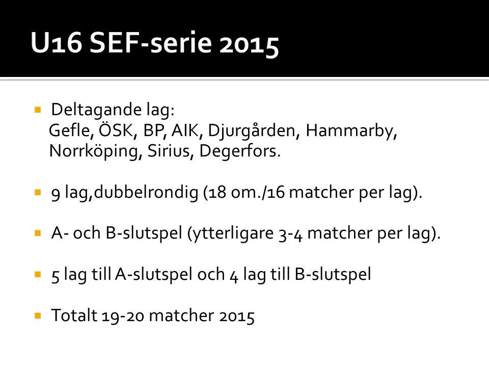  Deltagande lag: Gefle, ÖSK, BP, AIK, Djurgården, Hammarby, Norrköping, Sirius, Degerfors.
