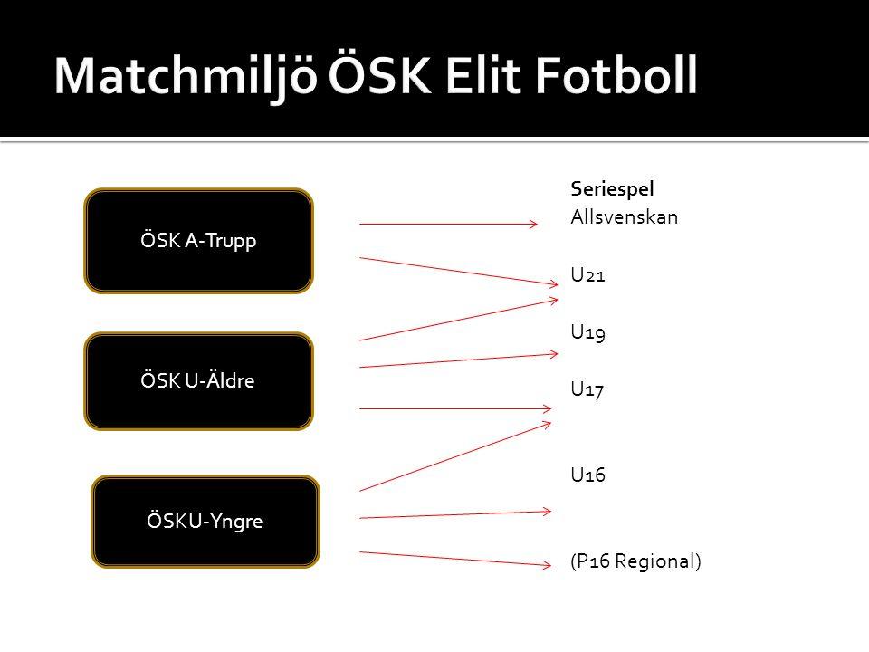 Seriespel Allsvenskan U21 U19 U17 U16 (P16 Regional) ÖSK A-Trupp ÖSK U-Äldre ÖSKU-Yngre