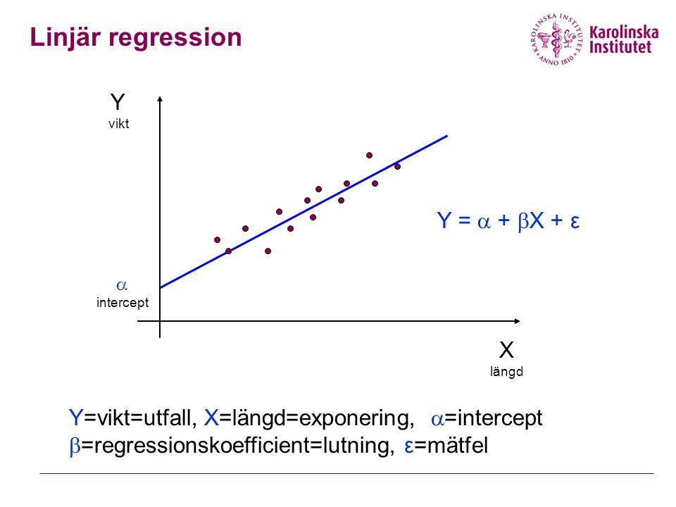 Linjär regression Y=vikt=utfall, X=längd=exponering,  =intercept  =regressionskoefficient=lutning, ε=mätfel Y =  +  X + ε Y vikt X längd  intercept