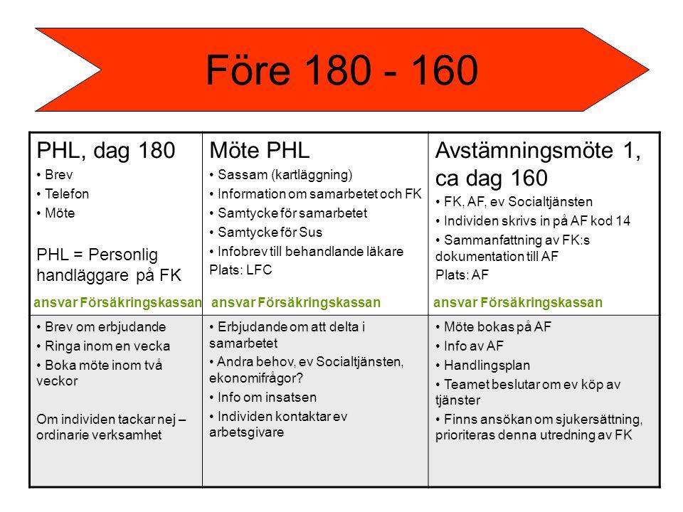 PHL, dag 180 Brev Telefon Möte PHL = Personlig handläggare på FK Möte PHL Sassam (kartläggning) Information om samarbetet och FK Samtycke för samarbetet Samtycke för Sus Infobrev till behandlande läkare Plats: LFC Avstämningsmöte 1, ca dag 160 FK, AF, ev Socialtjänsten Individen skrivs in på AF kod 14 Sammanfattning av FK:s dokumentation till AF Plats: AF Brev om erbjudande Ringa inom en vecka Boka möte inom två veckor Om individen tackar nej – ordinarie verksamhet Erbjudande om att delta i samarbetet Andra behov, ev Socialtjänsten, ekonomifrågor.