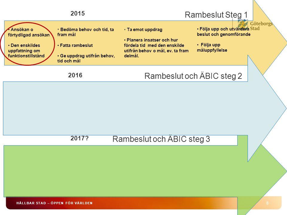 8 2015 Rambeslut Steg 1 Ansökan o förtydligad ansökan Den enskildes uppfattning om funktionstillstånd Bedöma behov och tid, ta fram mål Fatta rambeslu