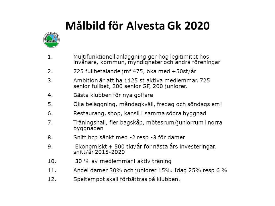 Målbild för Alvesta Gk 2020 1.Multifunktionell anläggning ger hög legitimitet hos invånare, kommun, myndigheter och andra föreningar 2.725 fullbetalande jmf 475, öka med +50st/år 3.Ambition är att ha 1125 st aktiva medlemmar.