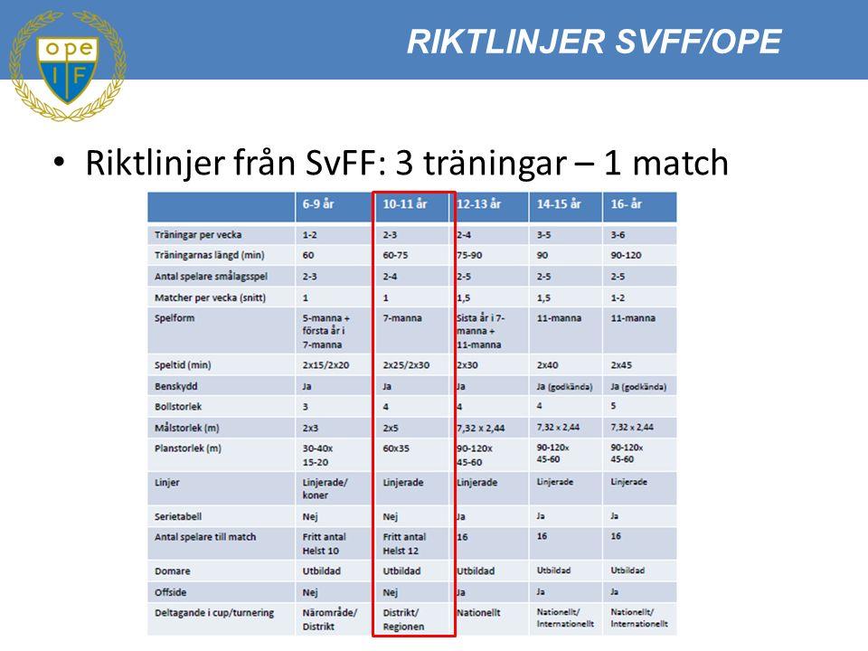 Riktlinjer från SvFF: 3 träningar – 1 match RIKTLINJER SVFF/OPE