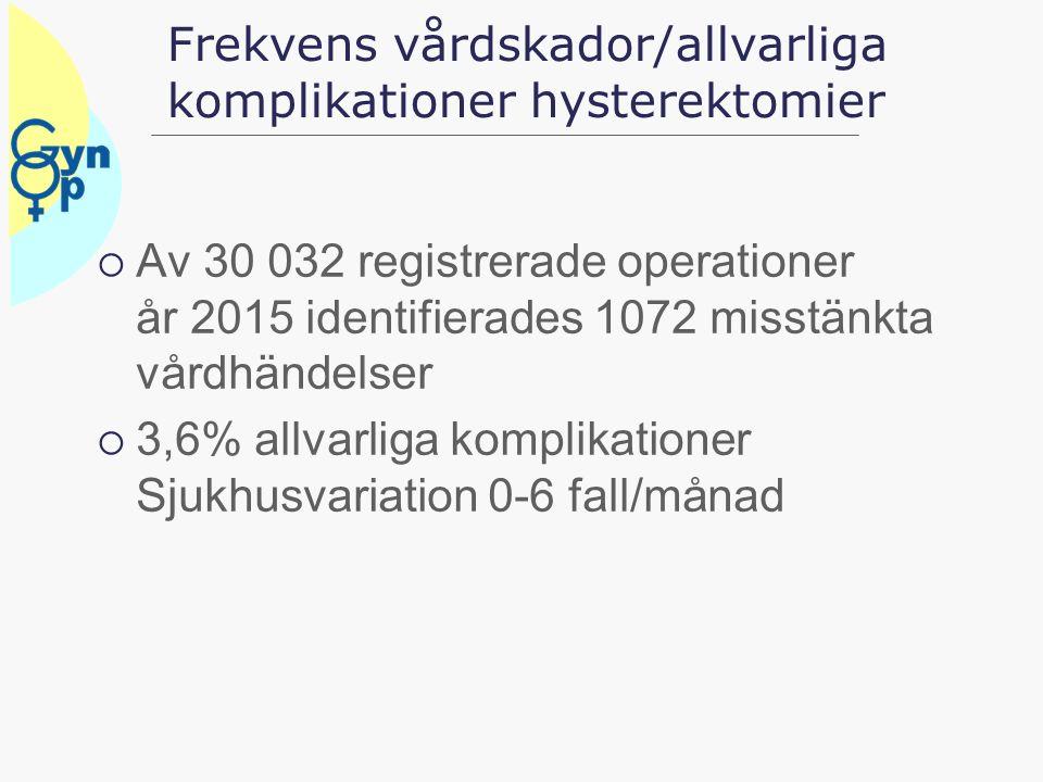 Frekvens vårdskador/allvarliga komplikationer hysterektomier  Av 30 032 registrerade operationer år 2015 identifierades 1072 misstänkta vårdhändelser  3,6% allvarliga komplikationer Sjukhusvariation 0-6 fall/månad