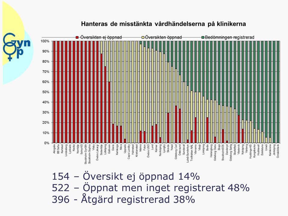 154 – Översikt ej öppnad 14% 522 – Öppnat men inget registrerat 48% 396 - Åtgärd registrerad 38%