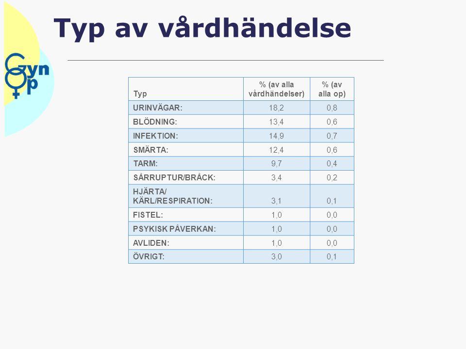 Typ av vårdhändelse Typ % (av alla vårdhändelser) % (av alla op) URINVÄGAR:18,20,8 BLÖDNING:13,40,6 INFEKTION:14,90,7 SMÄRTA:12,40,6 TARM:9,70,4 SÅRRUPTUR/BRÅCK:3,40,2 HJÄRTA/ KÄRL/RESPIRATION:3,10,1 FISTEL:1,00,0 PSYKISK PÅVERKAN:1,00,0 AVLIDEN:1,00,0 ÖVRIGT:3,00,1