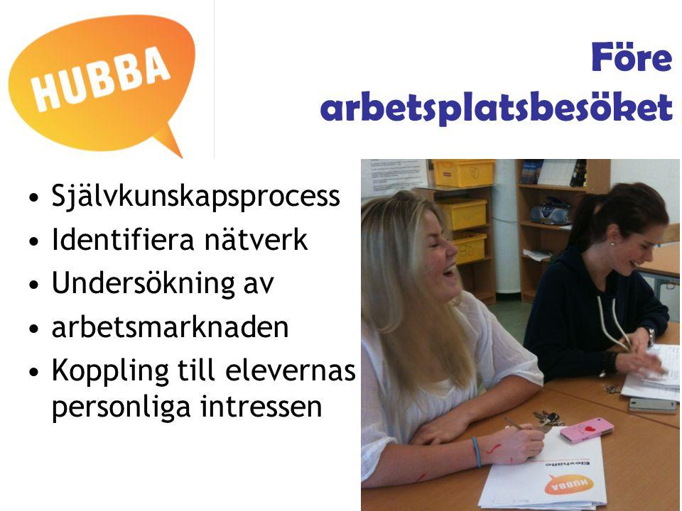 Före arbetsplatsbesöket Självkunskapsprocess Identifiera nätverk Undersökning av arbetsmarknaden Koppling till elevernas personliga intressen