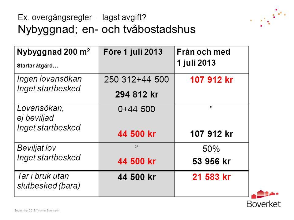 Ex. övergångsregler – lägst avgift? Nybyggnad; en- och tvåbostadshus Nybyggnad 200 m 2 Startar åtgärd… Före 1 juli 2013 Från och med 1 juli 2013 Ingen