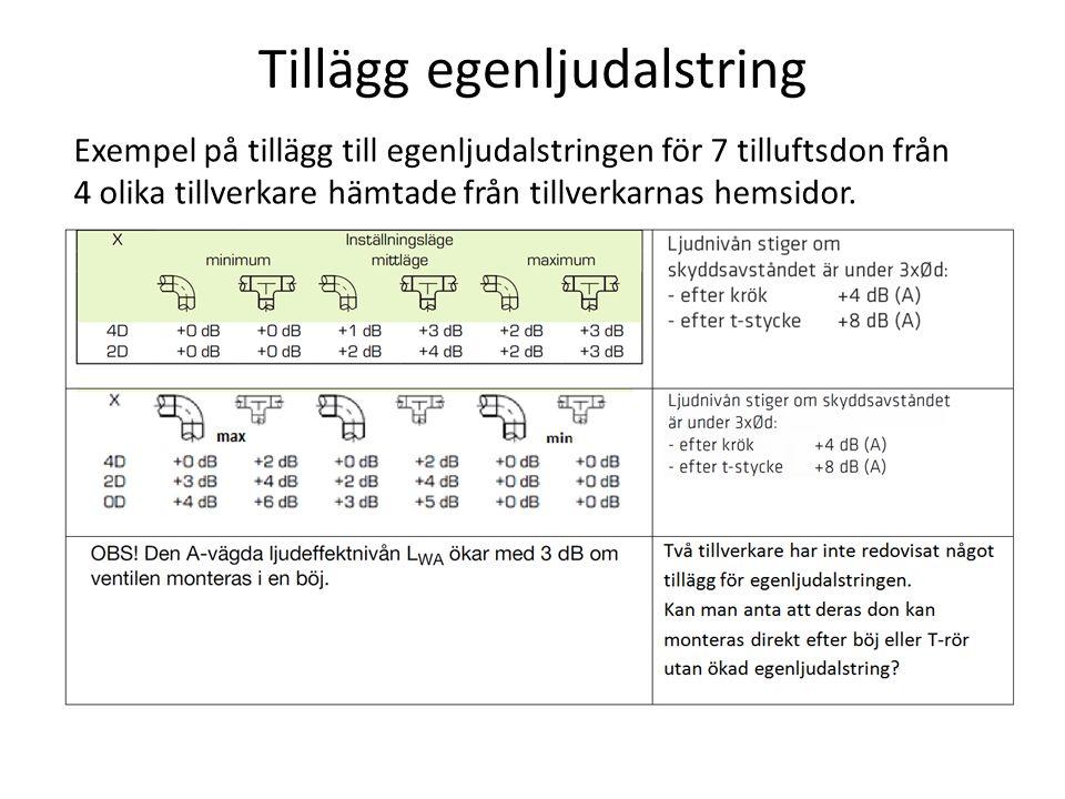 Tillägg egenljudalstring Exempel på tillägg till egenljudalstringen för 7 tilluftsdon från 4 olika tillverkare hämtade från tillverkarnas hemsidor.