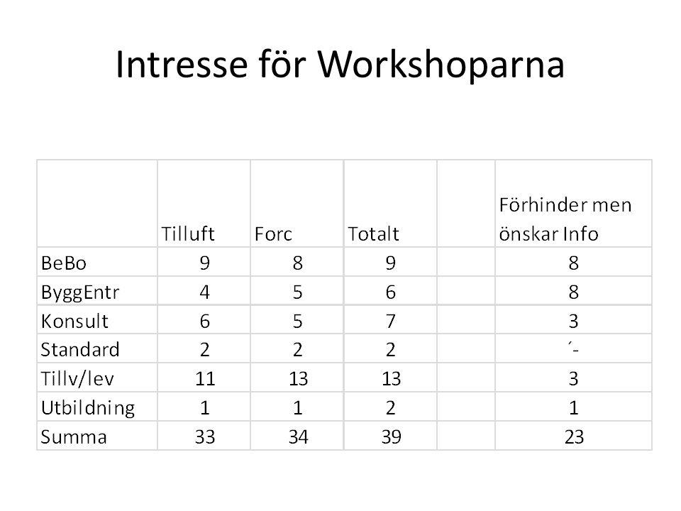 Intresse för Workshoparna