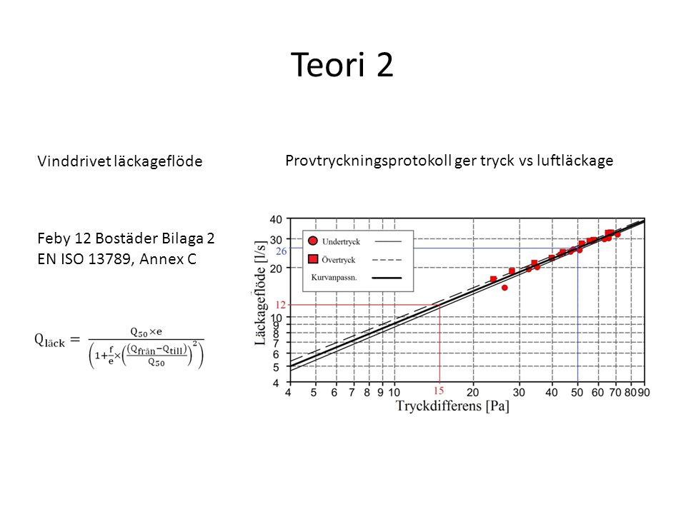Teori 2 Feby 12 Bostäder Bilaga 2 EN ISO 13789, Annex C Provtryckningsprotokoll ger tryck vs luftläckage Vinddrivet läckageflöde