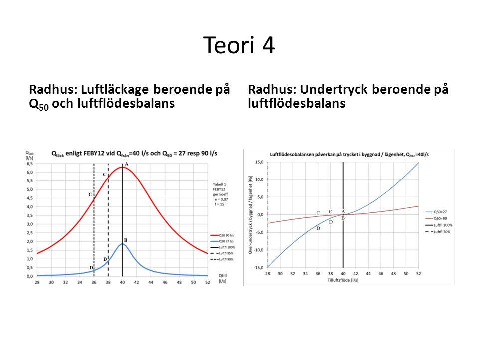 Teori 4 Radhus: Luftläckage beroende på Q 50 och luftflödesbalans Radhus: Undertryck beroende på luftflödesbalans