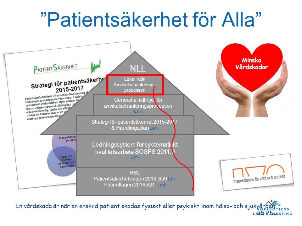 Minska Vårdskador Ledningssystem för systematiskt kvalitetsarbete SOSFS 2011:9 Länk HSL Patientsäkerhetslagen 2010: 659 Länk Länk Patientlagen 2014:82