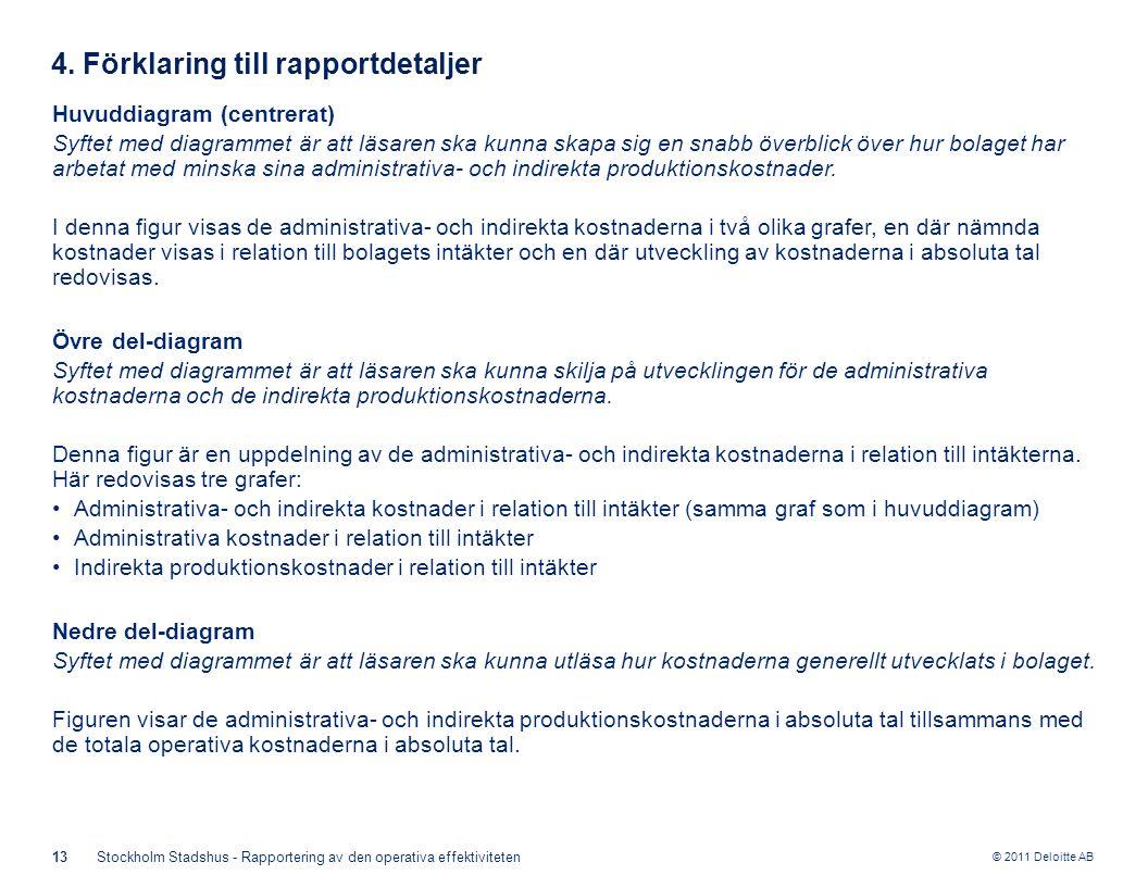 © 2011 Deloitte AB 13Stockholm Stadshus - Rapportering av den operativa effektiviteten 4. Förklaring till rapportdetaljer Huvuddiagram (centrerat) Syf