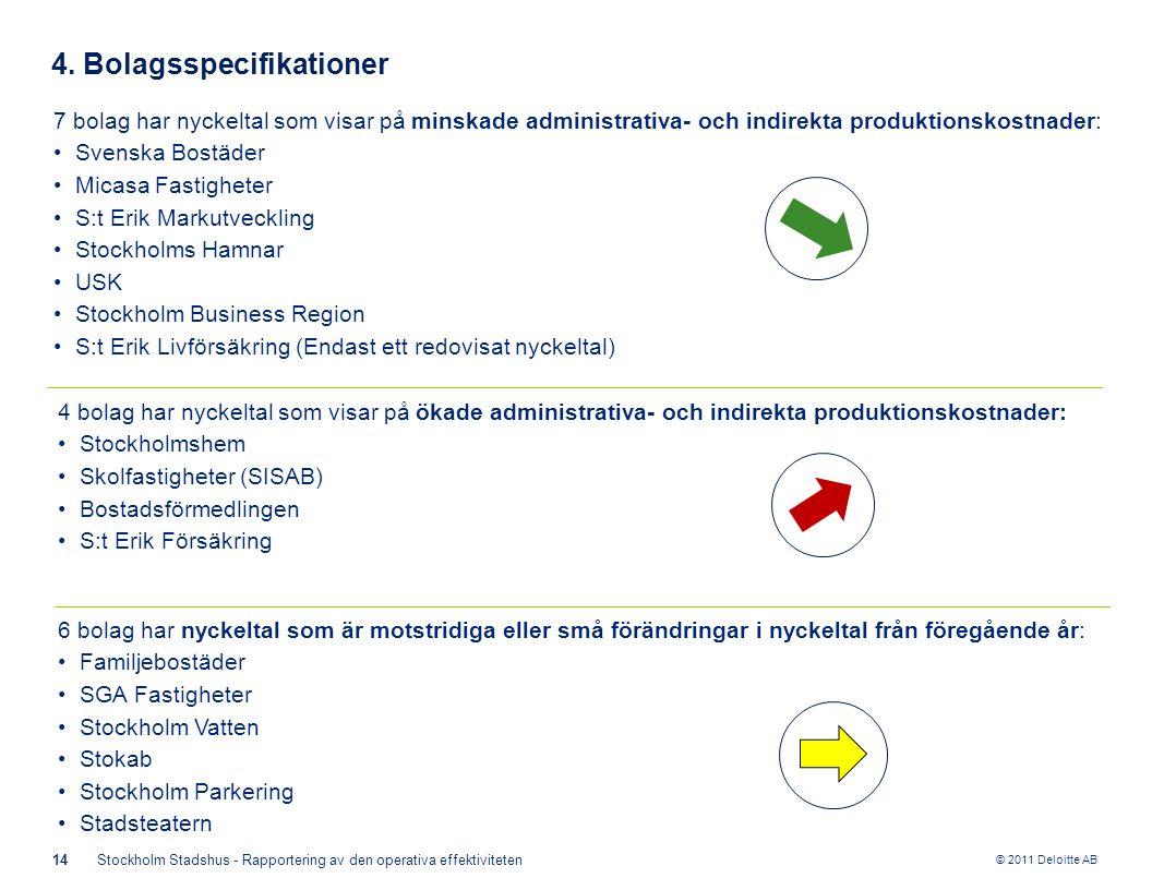 © 2011 Deloitte AB 14Stockholm Stadshus - Rapportering av den operativa effektiviteten 4. Bolagsspecifikationer 7 bolag har nyckeltal som visar på min