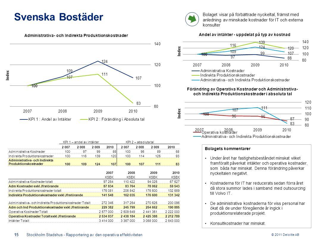 © 2011 Deloitte AB KPI 1 – andel av intäkterKPI 2 – absoluta tal 2 0072 0082 00920102 0072 0082 0092010 Administrativa Kostnader100979988100958968 Indirekta Produktionskostnader10011613912010011412593 Administrativa- och Indirekta Produktionskostnader10010912410710010711183 15Stockholm Stadshus - Rapportering av den operativa effektiviteten Svenska Bostäder Bolagets kommentarer Under året har fastighetsbeståndet minskat vilket framförallt påverkat intäkter och operativa kostnader, som båda har minskat.