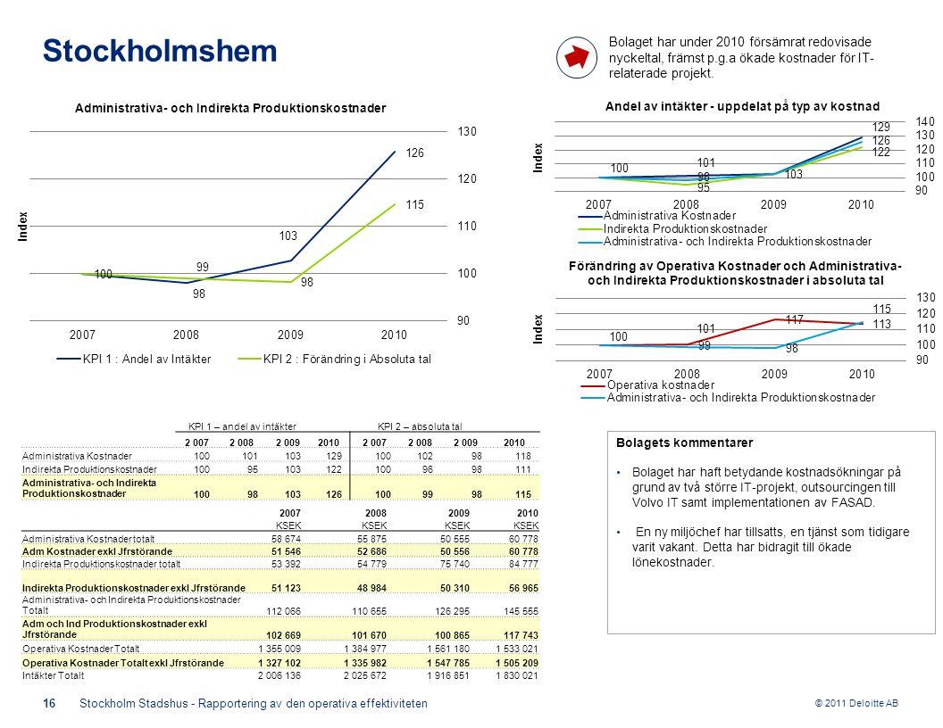 © 2011 Deloitte AB KPI 1 – andel av intäkterKPI 2 – absoluta tal 2 0072 0082 00920102 0072 0082 0092010 Administrativa Kostnader10010110312910010298118 Indirekta Produktionskostnader100951031221009698111 Administrativa- och Indirekta Produktionskostnader100981031261009998115 16Stockholm Stadshus - Rapportering av den operativa effektiviteten Stockholmshem Bolagets kommentarer Bolaget har haft betydande kostnadsökningar på grund av två större IT-projekt, outsourcingen till Volvo IT samt implementationen av FASAD.
