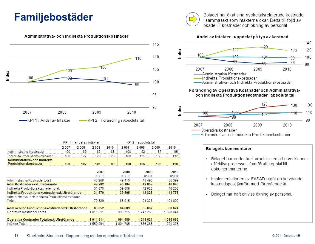 © 2011 Deloitte AB KPI 1 – andel av intäkterKPI 2 – absoluta tal 2 0072 0082 00920102 0072 0082 0092010 Administrativa Kostnader100898386100928795 Ind